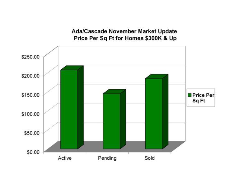 Forest Hills MI real estate market report 11-08