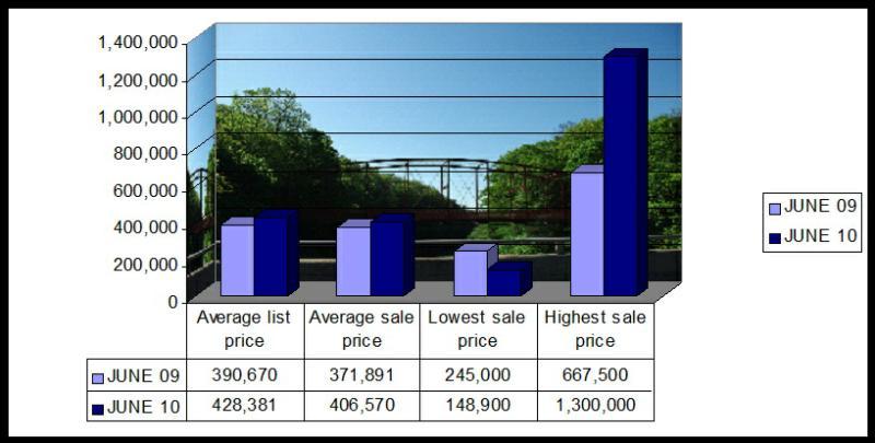New Milford CT Market Stats May 2010
