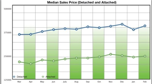 Home Prices in San Diego 92130 Feb 2013