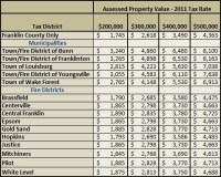 2011 Franklin County Property Taxes | Franklin County NC ...