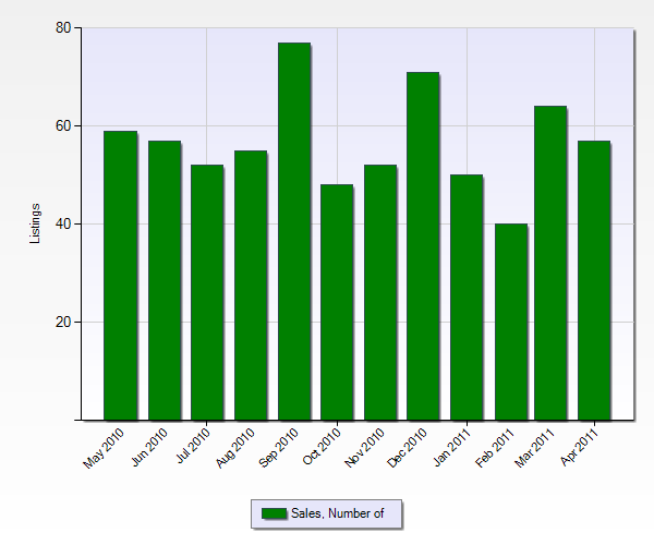 Number of Sales in Chino Hills from the Past 12 Months (Chart Below)
