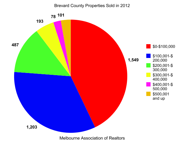 Brevard County Properties Sold in 2012