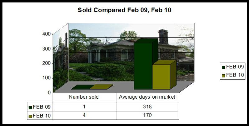 Washington CT Real Estate Market Watch