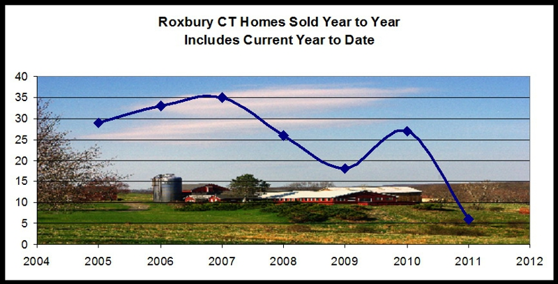 Roxbury CT Real Estate