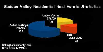 Sudden Valley Real Estate Market Graph