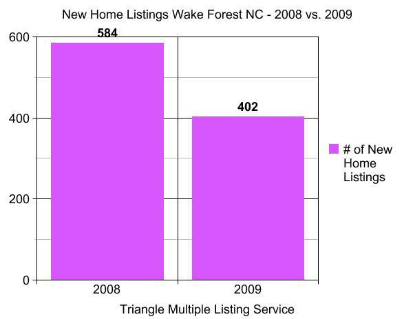 New Home Listings Wake Forest NC