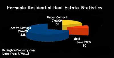 Ferndale Real Estate Stats