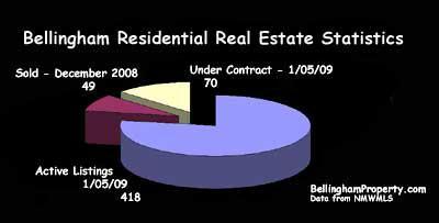 Bellingham Real Estate Graph