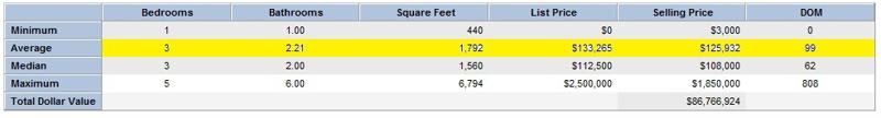 Average Sales May 2011 Chart