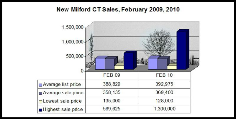 New Milford CT Real Estate Market
