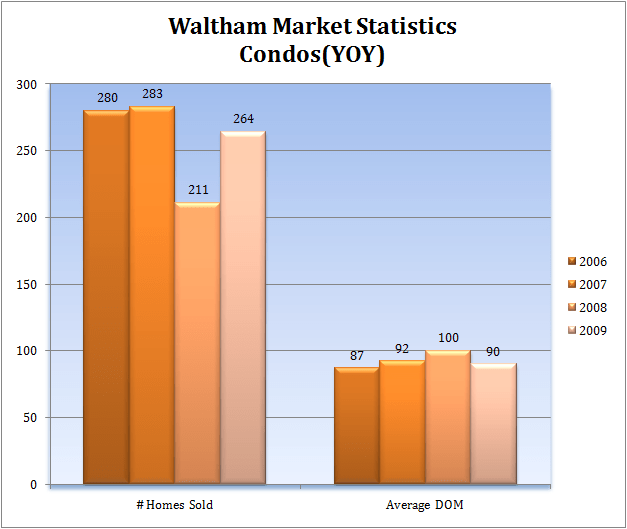 Waltham Crime Rates And Statistics: Waltham Condo Market Report