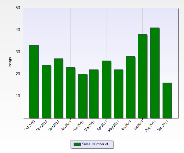 Number of Sales in Highland from the Past 12 Months (Chart Below)