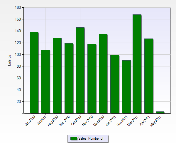 Number of Sales in Corona from the Past 12 Months (Chart Below)