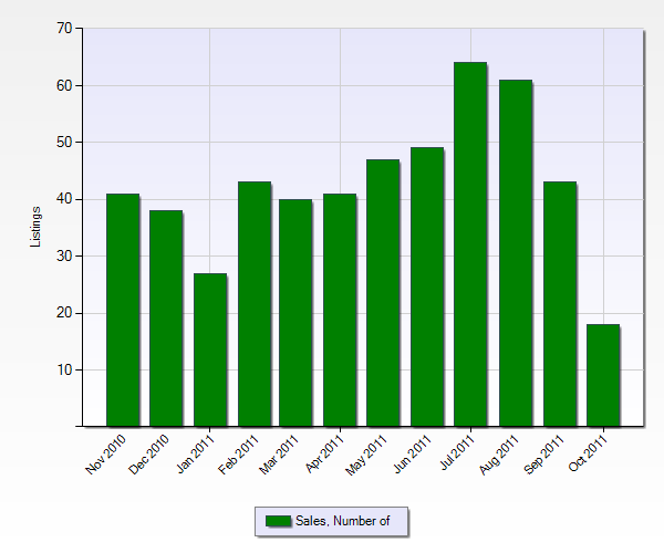 Number of Sales in Upland from the Past 12 Months (Chart Below)