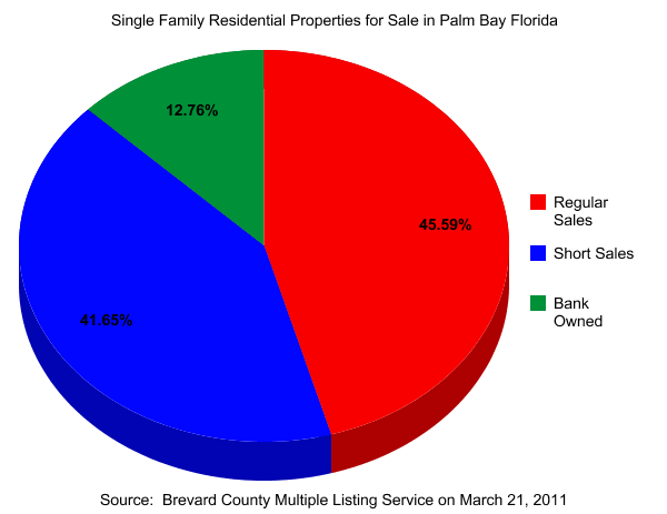 Palm Bay FL Real Estate for Sale