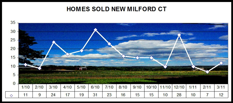 New Milford CT Real Estate Market Stats