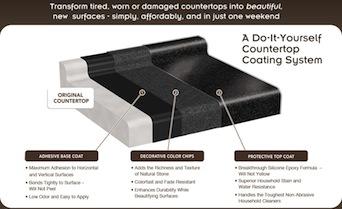 Rustoleum Countertop Onyx Bstcountertops