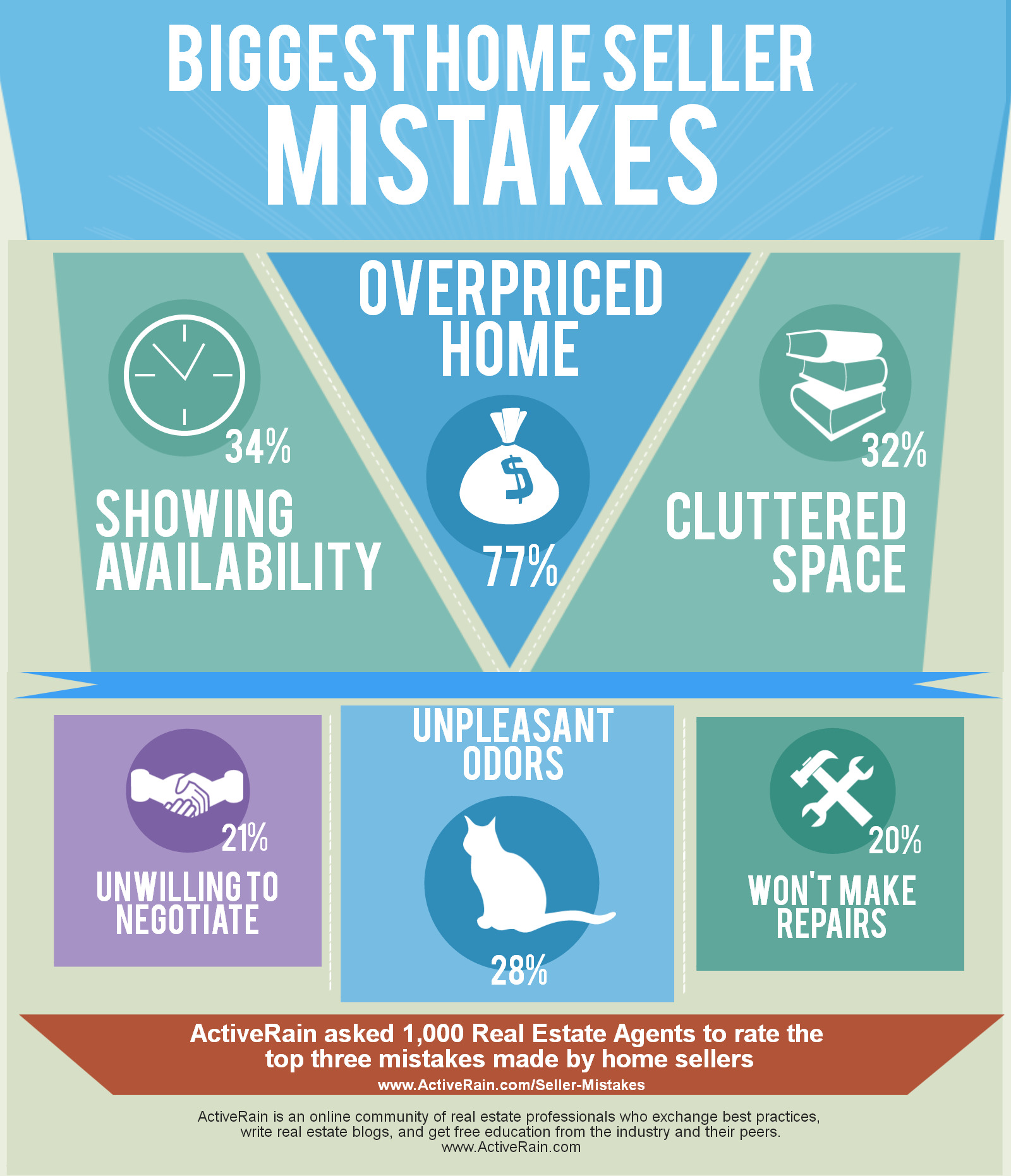 Biggest seller mistakes