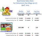 Homes Sold in Clairemont 92117 April 2014