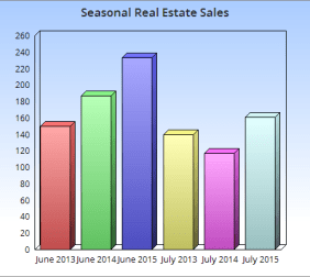The Winchester, VA real estate market saw a pullback in July 2015, but it's more of a seasonal adjustment than a confirmed trend. The total sales in July were 161 compared to 233 in June 2015. That's a 30% decline in sales. In comparison, July 2014 had 117 sales while June 2014 had 187. That was a 37% decline in sales. July 2013 also saw a 7% decline in sales.  The summer season is tricky for home sales. Families are vacationing, traveling and getting in all of the summer fun they can before schools begin again in August. The volume of buyers in the market declines temporarily while families spend their time doing summer activities.  The 37% decline in July 2014 sales was aided by to a high volume of new homes entering the market. A strong market in the Winchester / Frederick County, VA area is approximately 550 - 600 available properties. The July 2014 available homes increased into the high 700s. That number has declined slightly, but it continues to be in the lower 700s in 2015. The market has adjusted to absorb the volume, but it has caused an increase in days on the market. More options decrease a sense of urgency with buyers.   The July 2013 days on the market was 56. The increase in available properties pushed that number up to 74 in 2014. Now that the market has adjusted to the increased volume of available homes, that number has fallen to 59. It's still above 2013 by 5%. Sales over that same period are up 13%. The 2014 July sales dropped 16% over July 2013 due to the increase in inventory, but the 2015 sales have moved up 27% over the 2014 sales. The adjustment for inventory is seen in that number.   The seasonal volatility is a common feature in the summer market. The movement back to a stable market is typically seen once schools are open and students are back to the books.  Winchester, VA - July 2015 - Real Estate Market Update