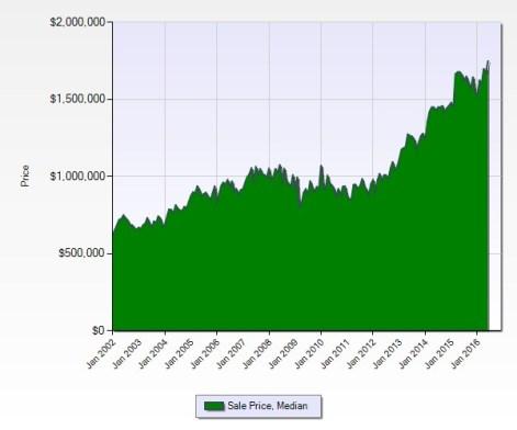 Cupertino School home avg prices