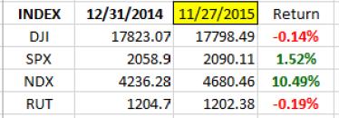 index ytd 11-27