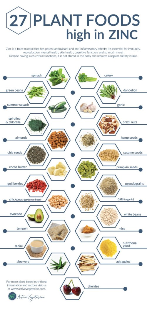 27 Plant-Based Foods High In Zinc