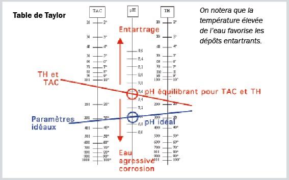 shema table de taylor activite piscine