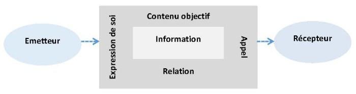 Schulz von Thun - modèle de communication