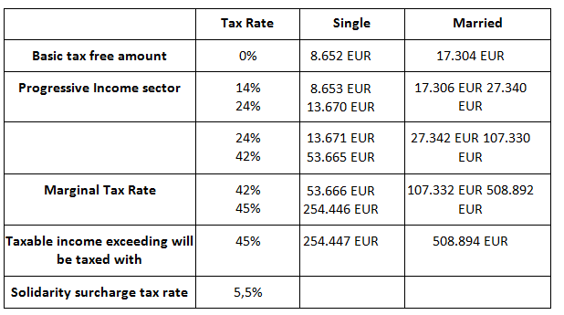 Image result for germany tax brackets