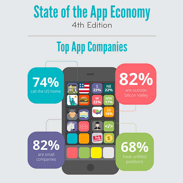 https://actonline.org/state-of-the-app-economy-2016/