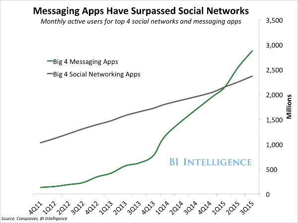 message apps chatbots