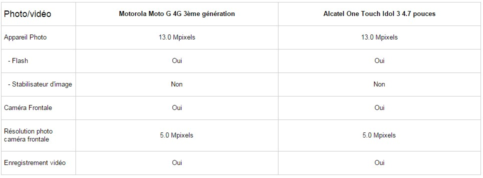 Motorola Moto G 4G 3ème generation vs Alcatel One Touch