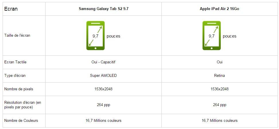 Samsung Galaxy Tab S2 9,7 VS iPad Air 2, le comparatif