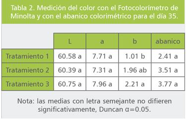 pigmentos-sinteticos-pollos-05