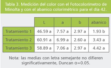 pigmentos-sinteticos-pollos-06
