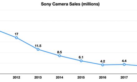 Un analyste suggère des ventes de caméras Alpha catastrophiques