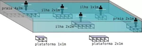 ilustração das plataformas de piscina formando praias e ilhas.
