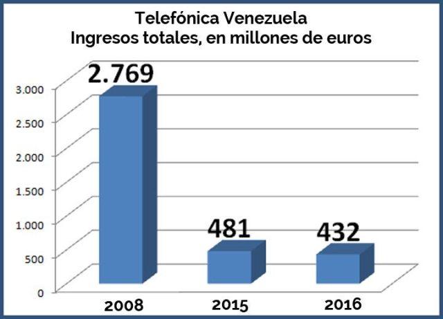 Telefonica 2016 - 4