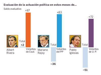 Pablo Iglesias aplastado en las encuestas