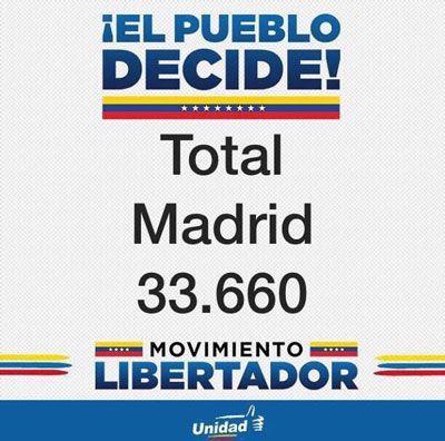 91 mil 792 votos por el triple SÍ en España