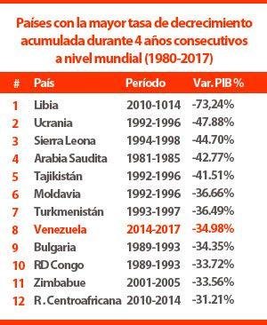 Venezuela no exagera: Colapso en desarrollo