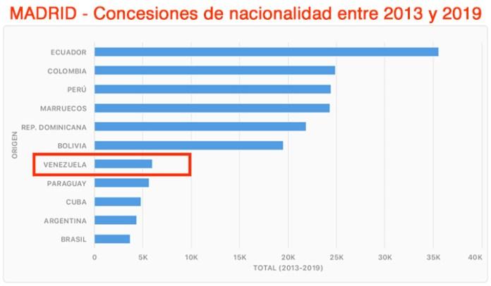 Elector venezolano, irrelevante en Madrid