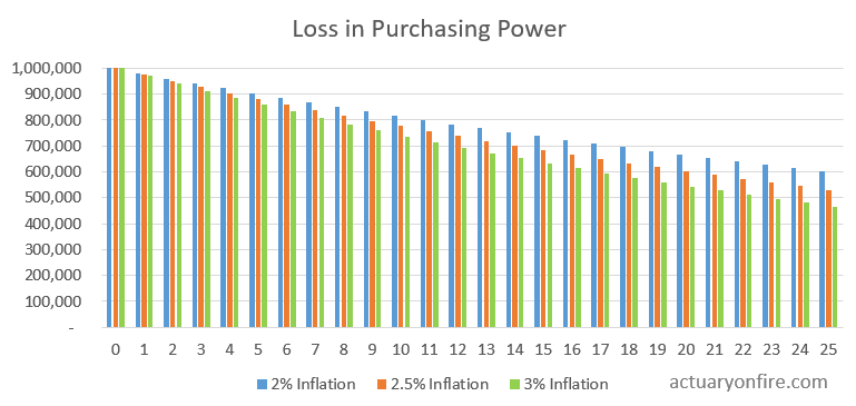 Loss in purchasing power from inflation