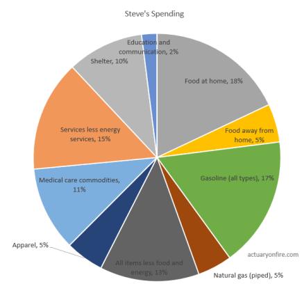 Steve's spending