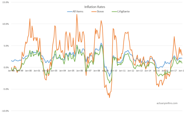 Personal inflation rates