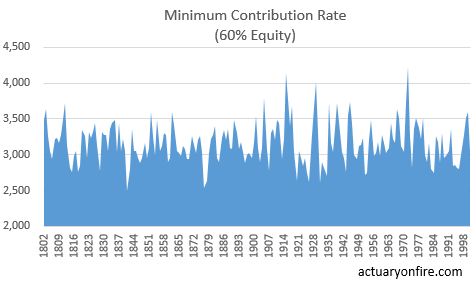 Contribution rate
