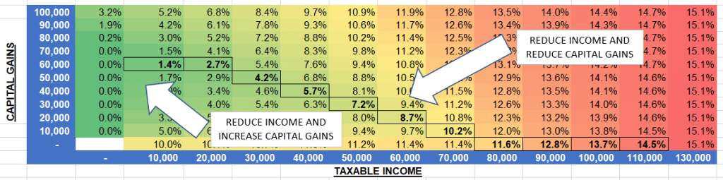 Optimizing tax rates