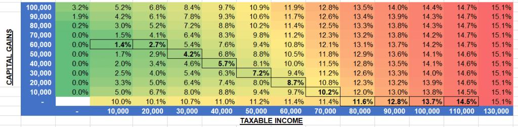 Optimizing retirement taxes
