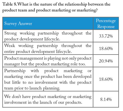 Actuation Consulting, Product Management Consulting, The Study of Product Team Performance
